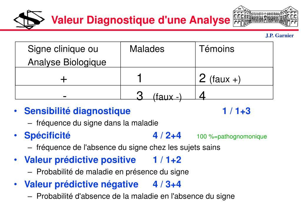 Valeur Diagnostique d'une Analyse