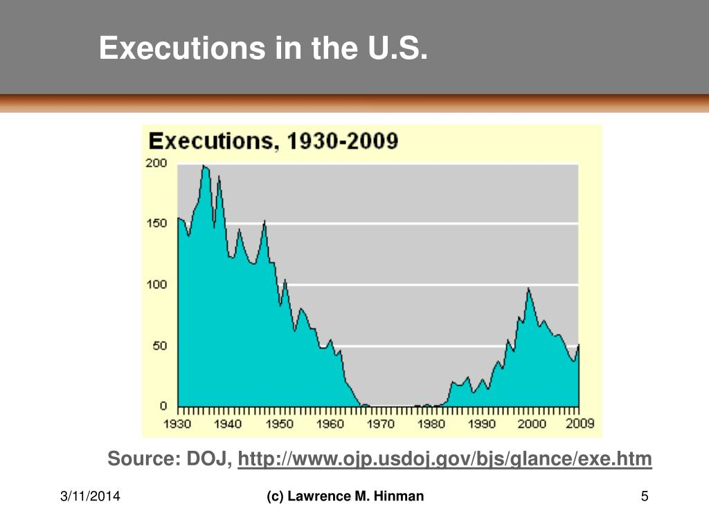 an overview of the issues of death penalty in the united states The real problem with the death penalty in america today isn't a  has  announced it will undertake—a relatively narrow review, peter baker.