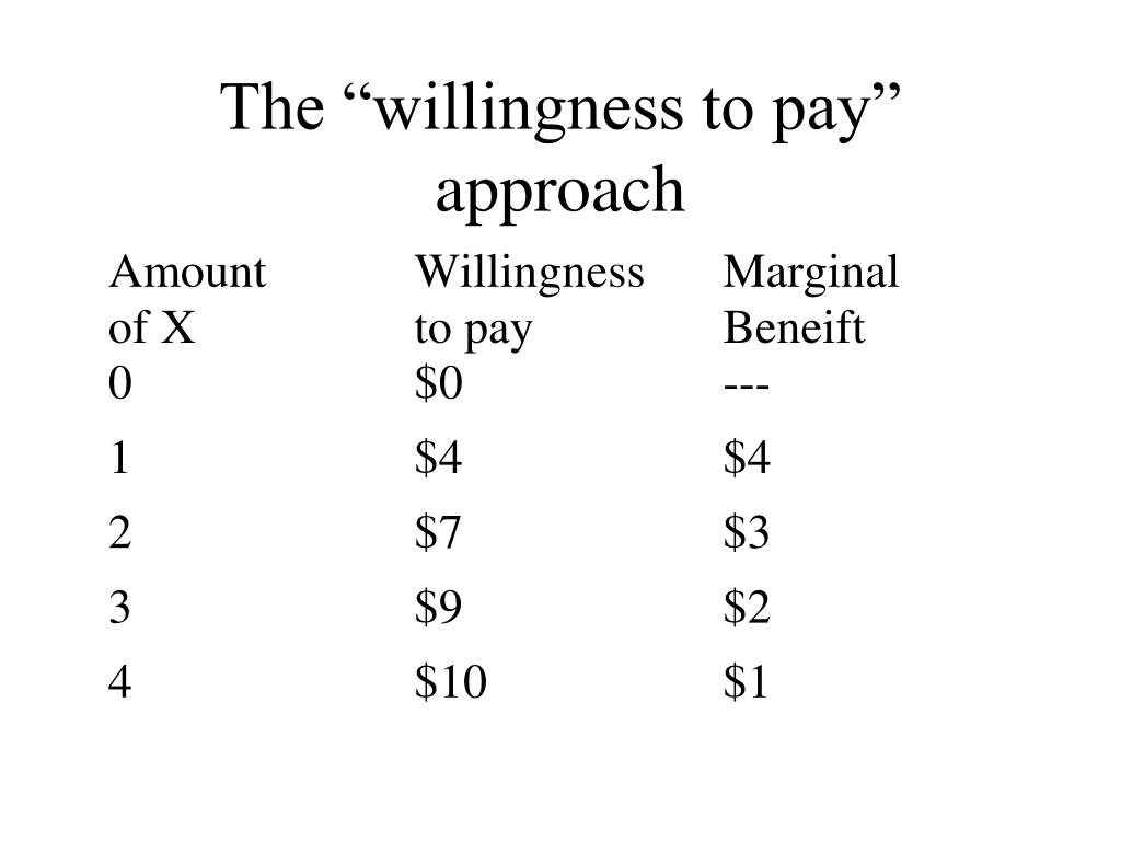 """The """"willingness to pay"""" approach"""