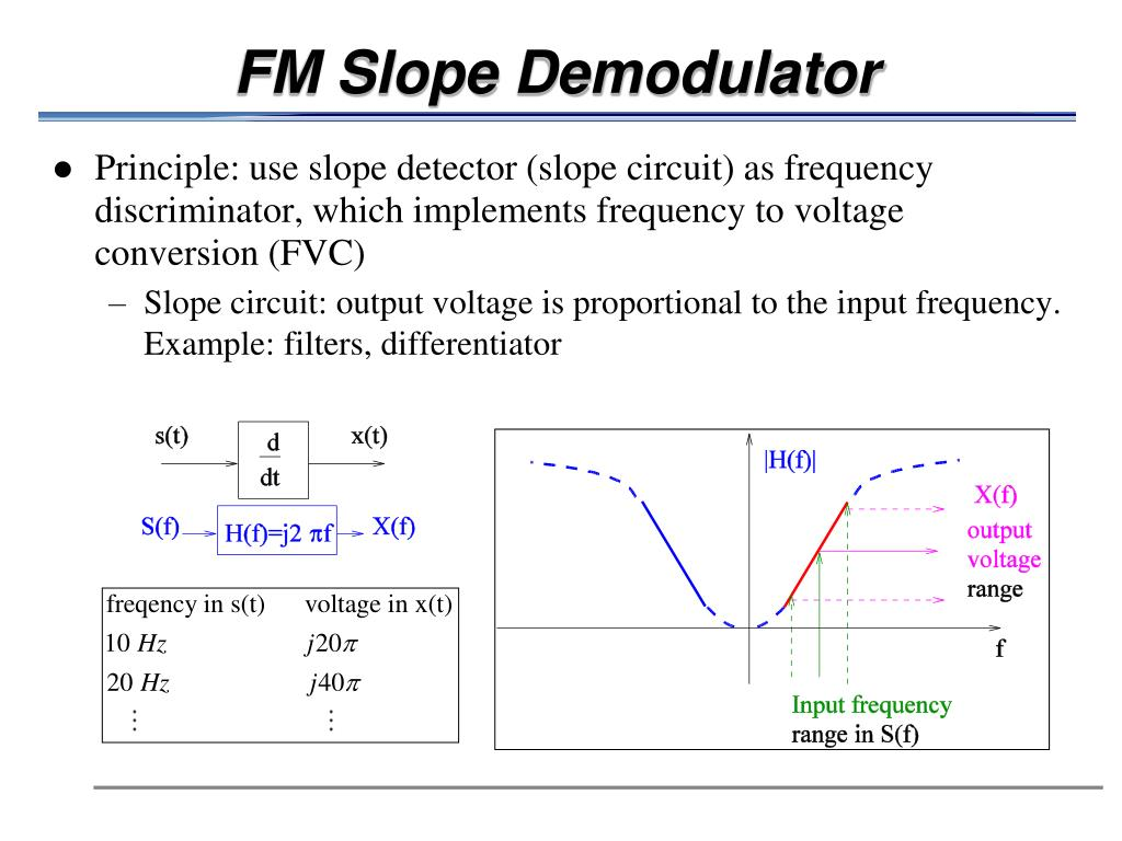 FM Slope Demodulator
