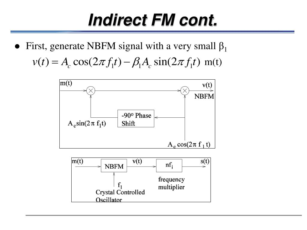 Indirect FM cont.