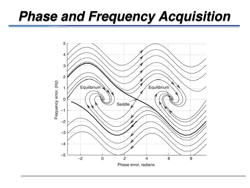 Phase and Frequency Acquisition