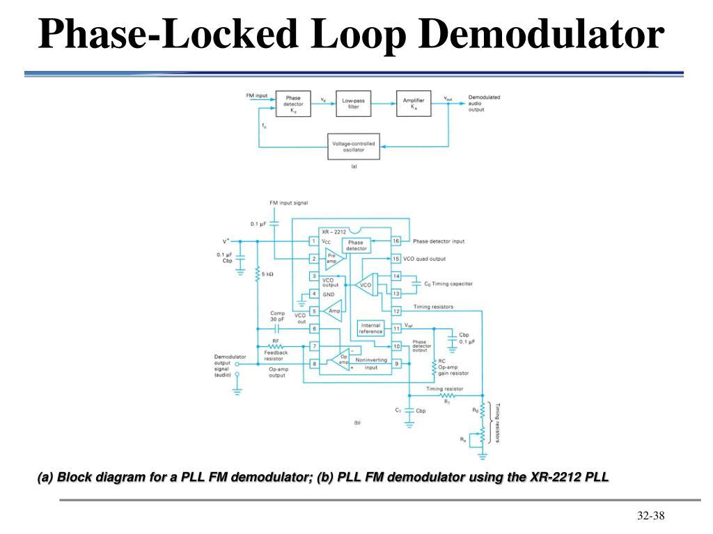 Phase-Locked Loop Demodulator