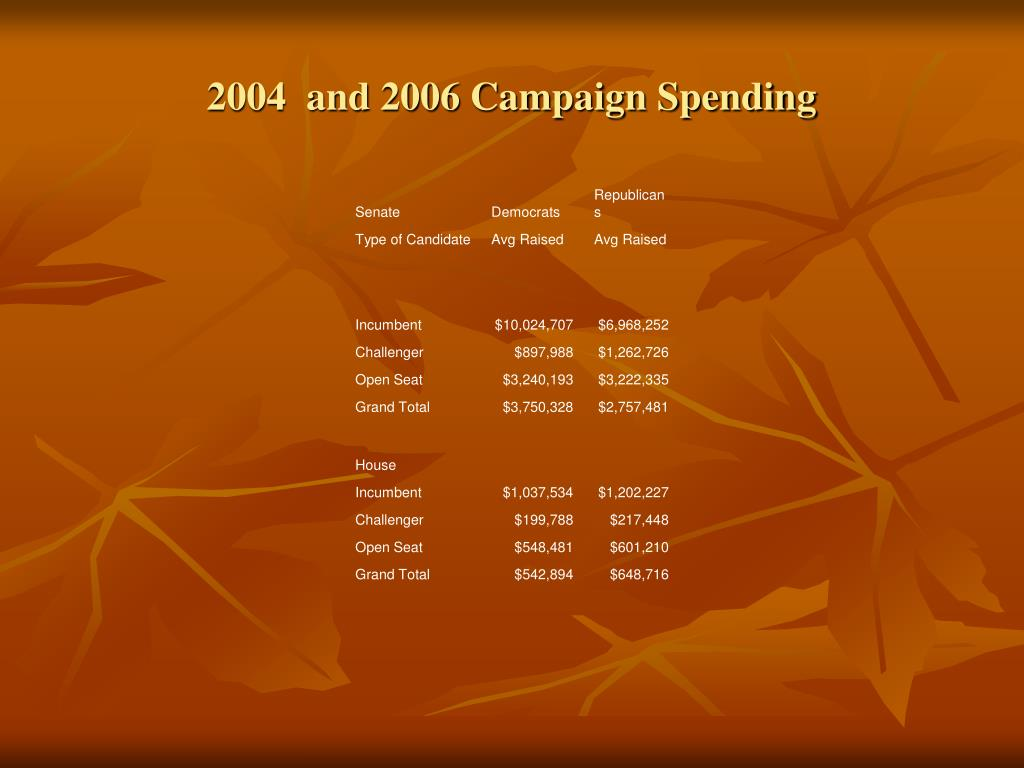 2004  and 2006 Campaign Spending
