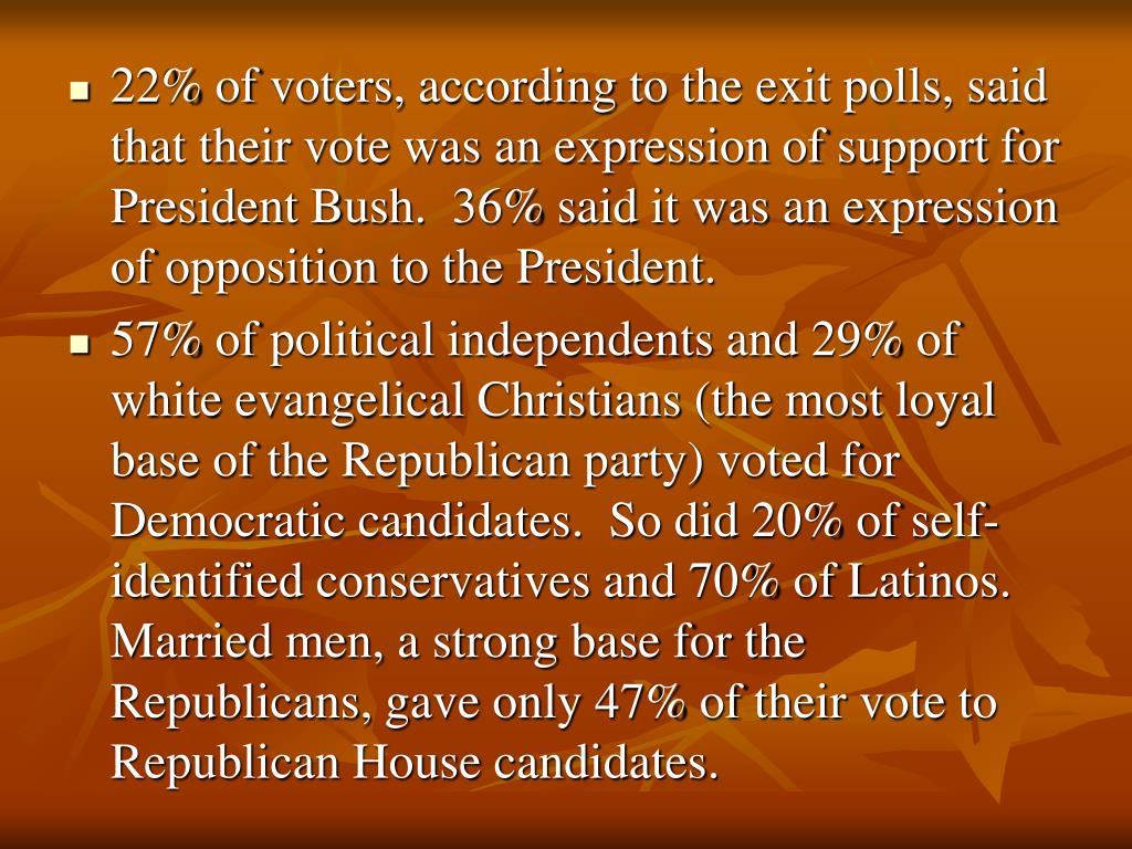 22% of voters, according to the exit polls, said that their vote was an expression of support for President Bush.  36% said it was an expression of opposition to the President.