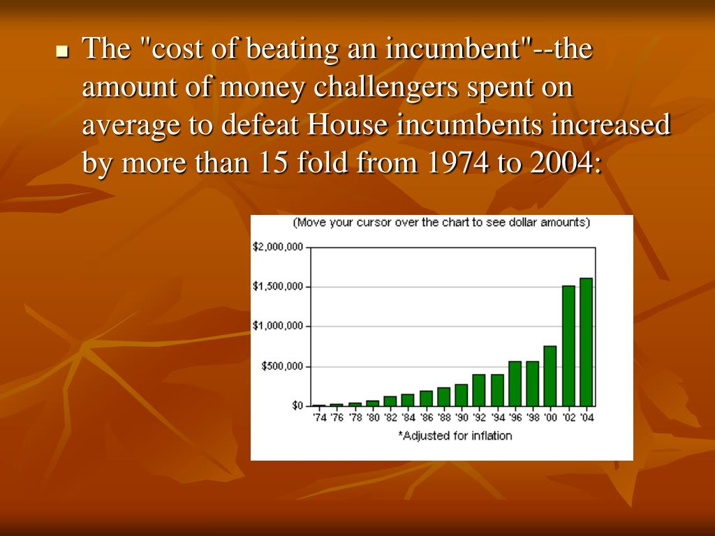 """The """"cost of beating an incumbent""""--the amount of money challengers spent on average to defeat House incumbents increased by more than 15 fold from 1974 to 2004:"""