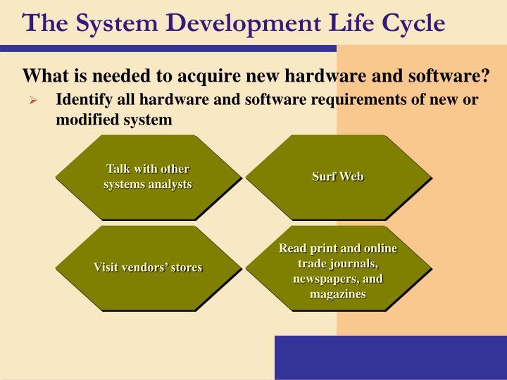 Importance of the SDLC