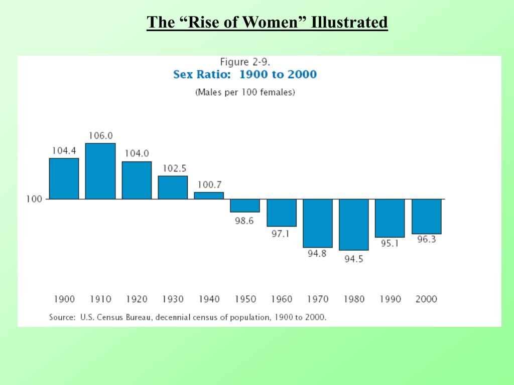 """The """"Rise of Women"""" Illustrated"""