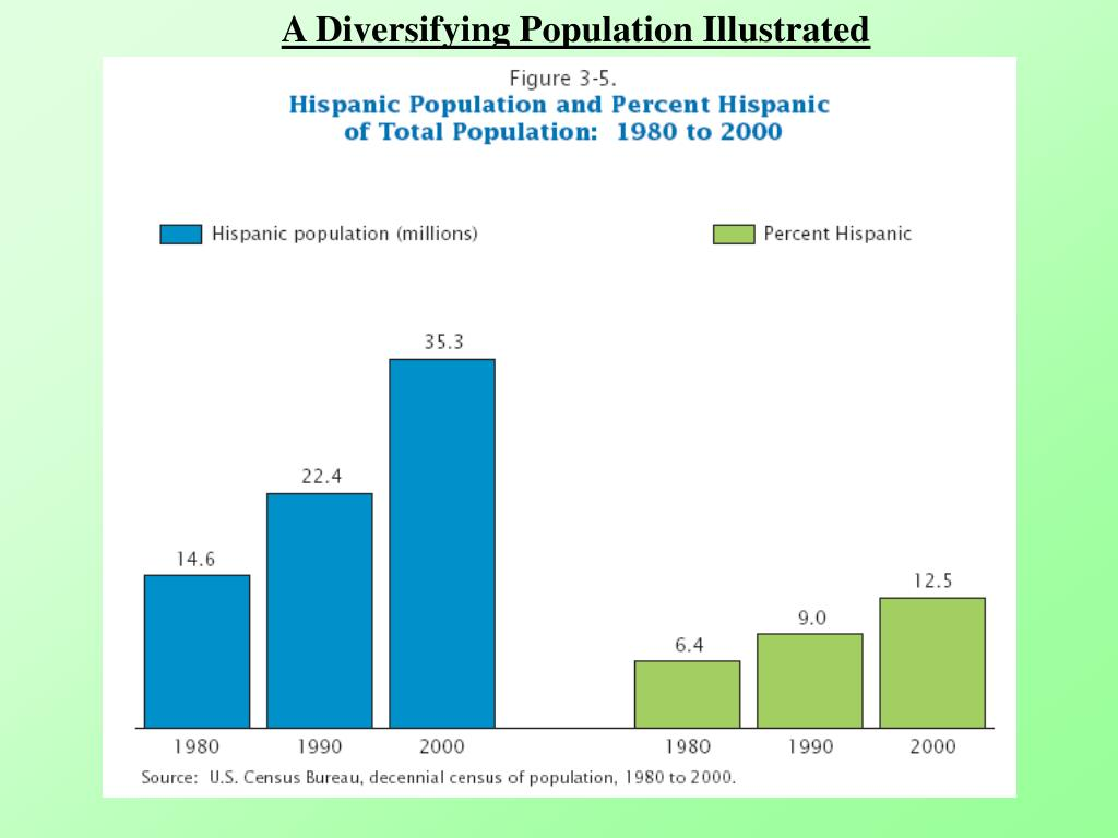 A Diversifying Population Illustrated