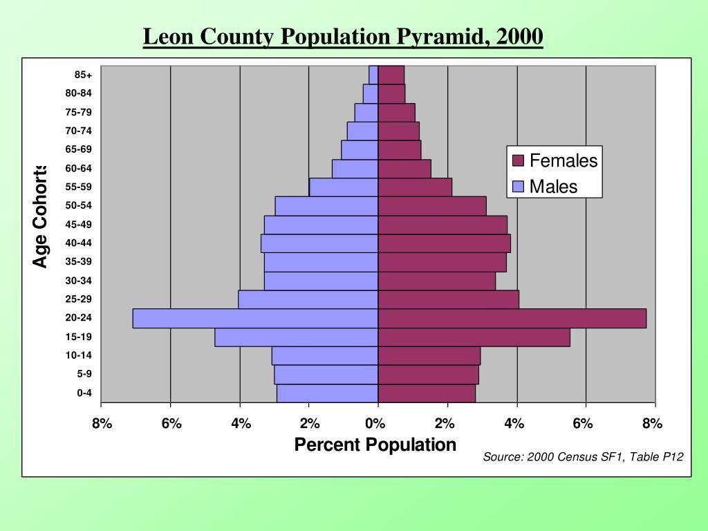 Leon County Population Pyramid, 2000