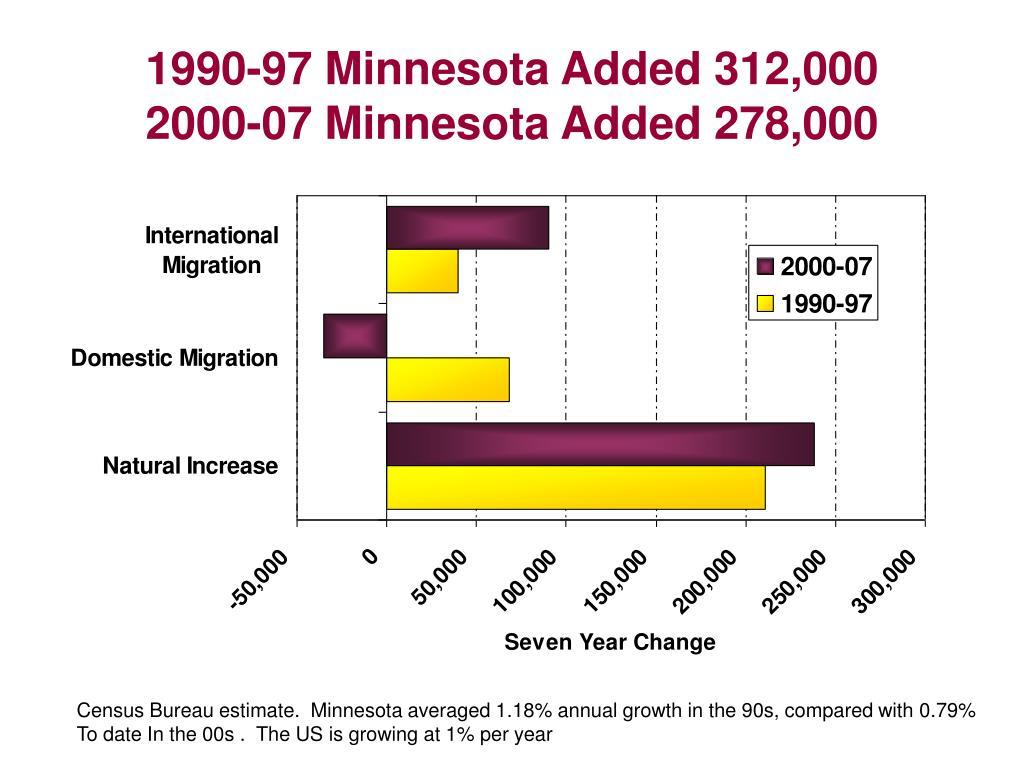 1990-97 Minnesota Added 312,000