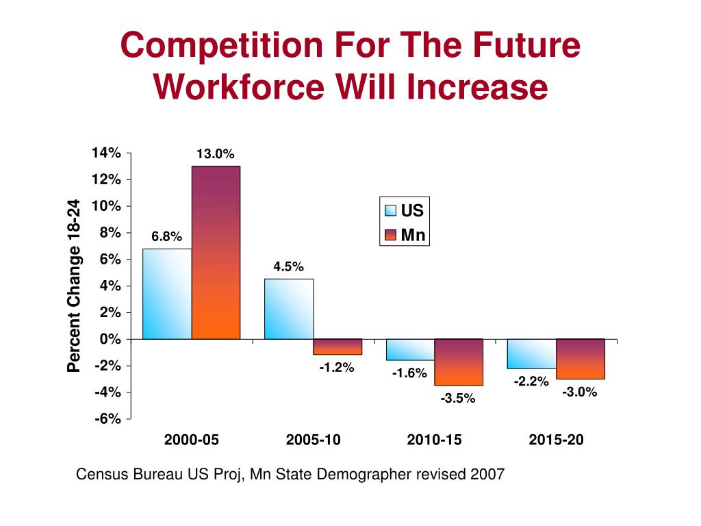 Competition For The Future Workforce Will Increase