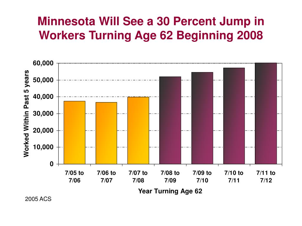 Minnesota Will See a 30 Percent Jump in Workers Turning Age 62 Beginning 2008