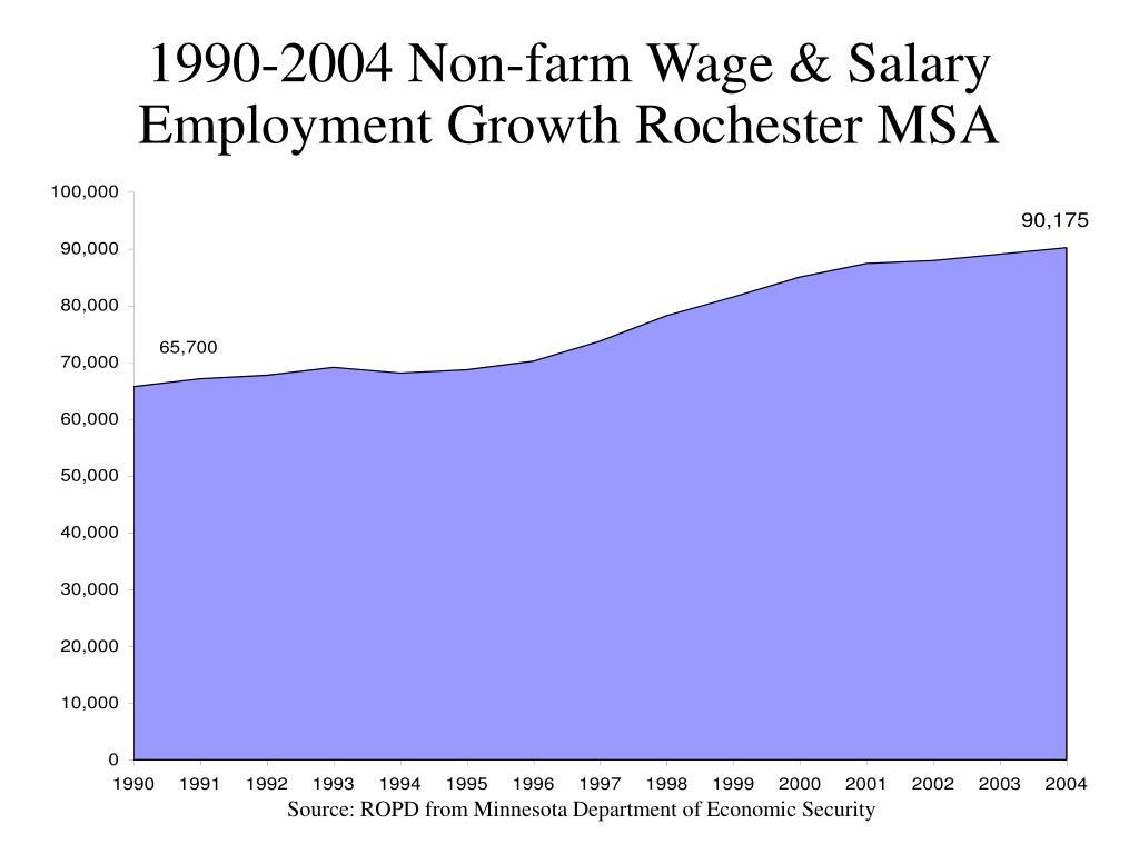 1990-2004 Non-farm Wage & Salary Employment Growth Rochester MSA