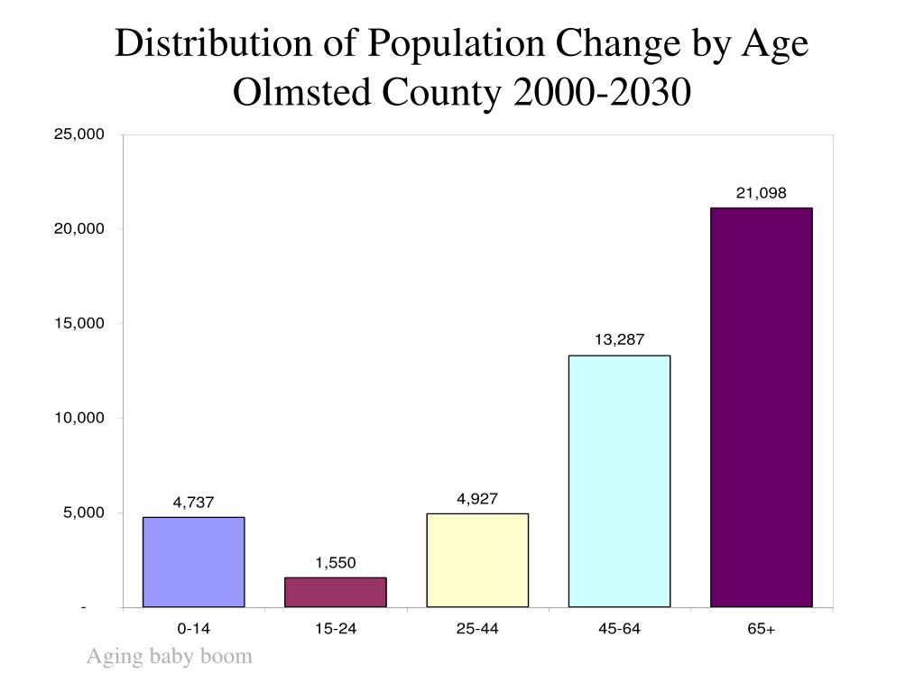 Distribution of Population Change by Age