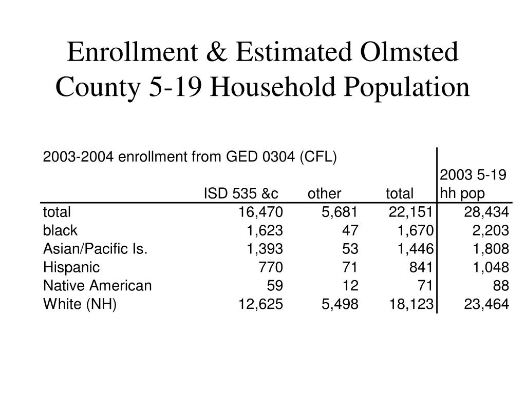 Enrollment & Estimated Olmsted County 5-19 Household Population