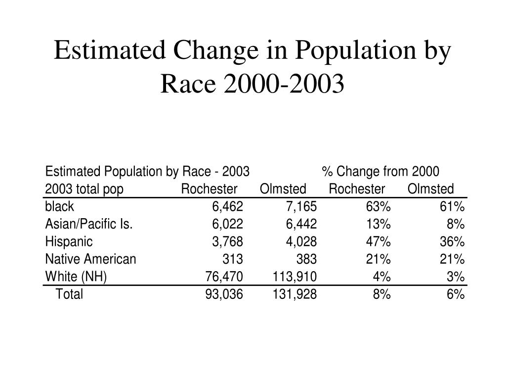 Estimated Change in Population by Race 2000-2003