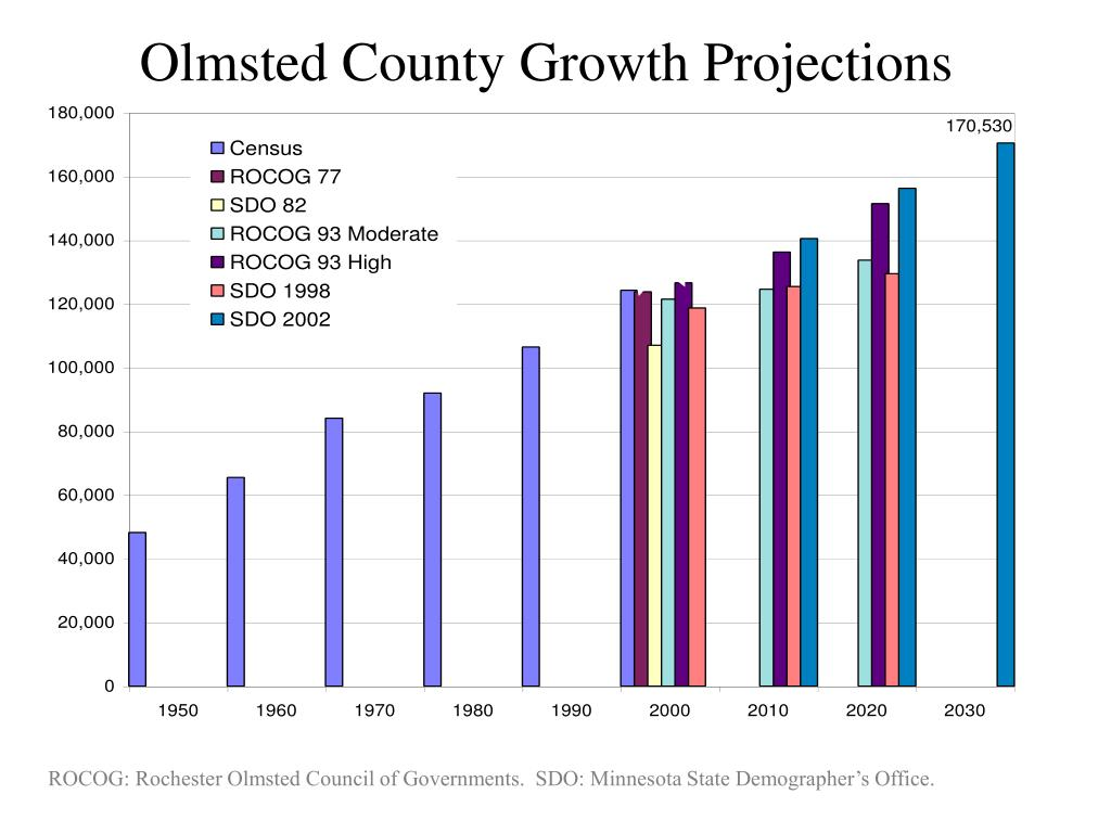 Olmsted County Growth Projections