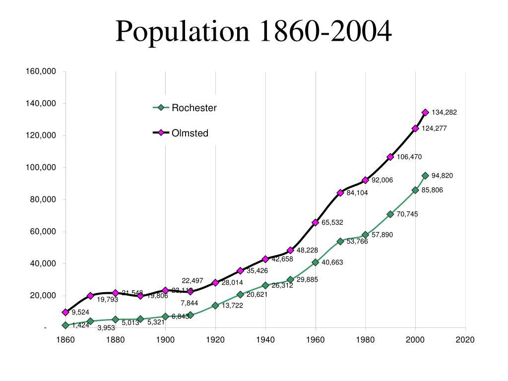 Population 1860-2004
