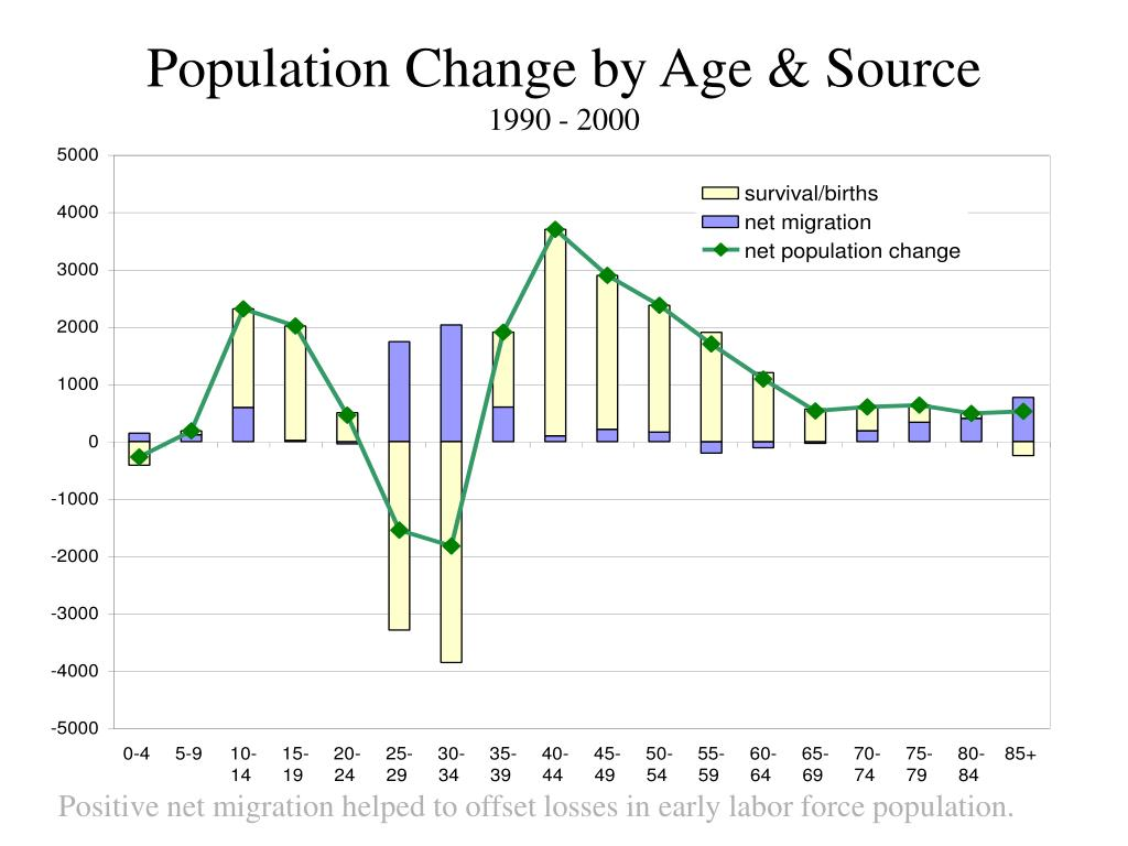 Population Change by Age & Source