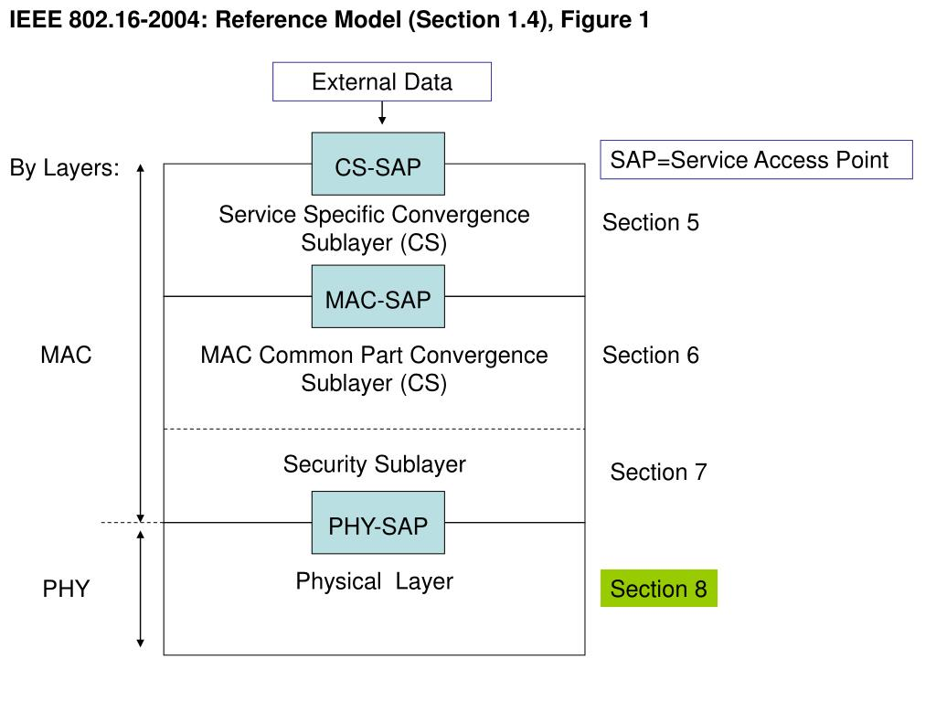 IEEE 802.16-2004: Reference Model (Section 1.4), Figure 1