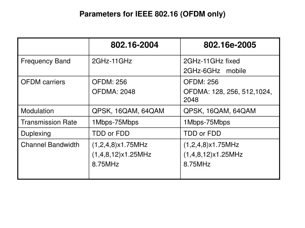 Parameters for IEEE 802.16 (OFDM only)