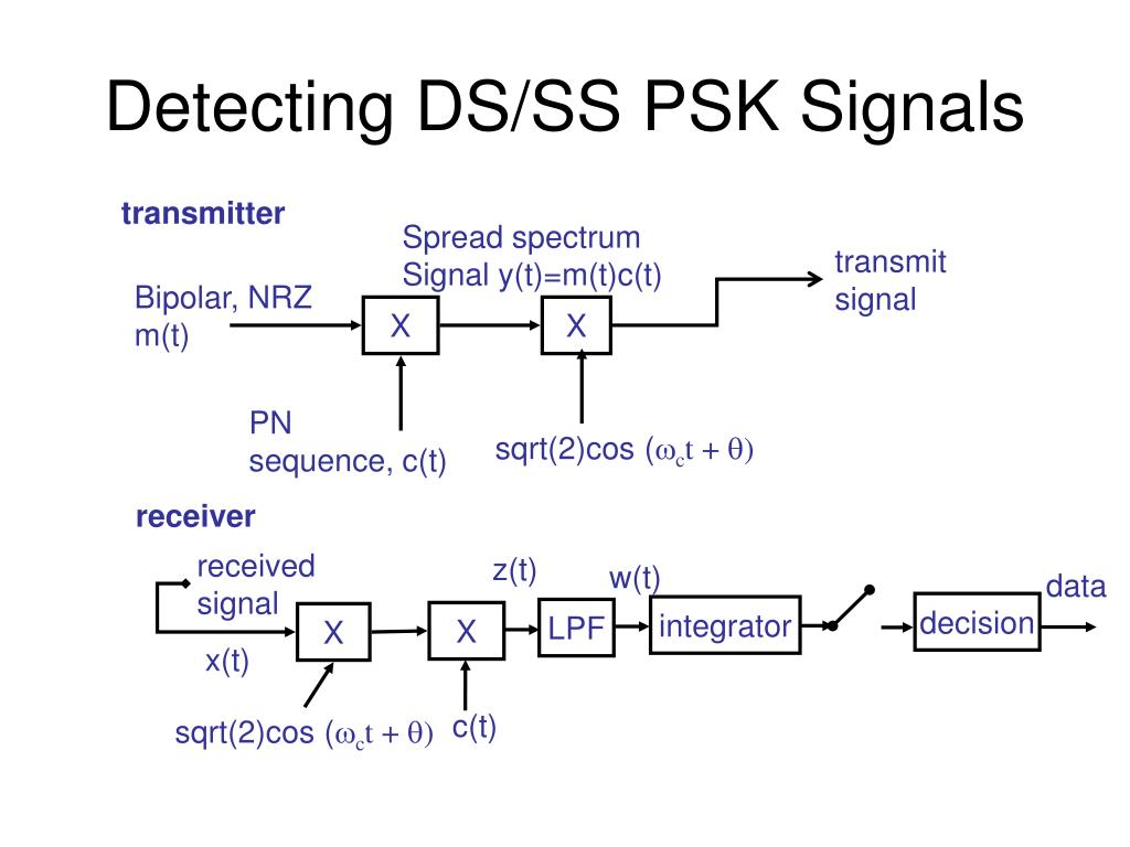 Detecting DS/SS PSK Signals