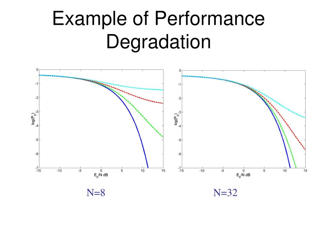 Example of Performance Degradation