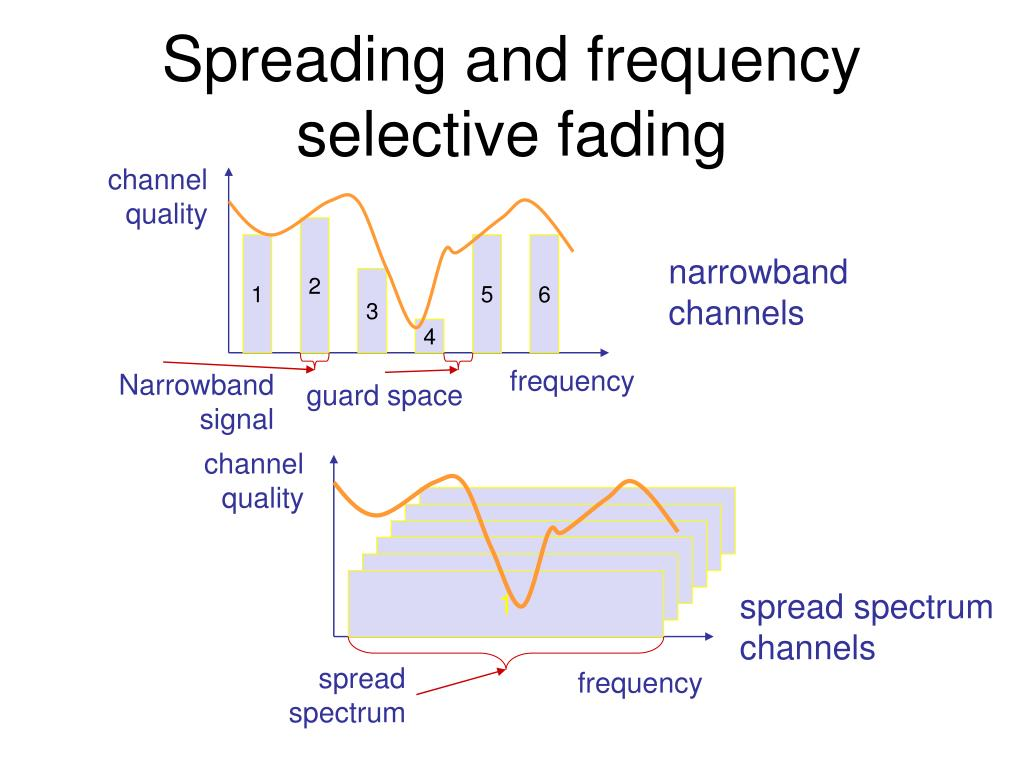 Spreading and frequency selective fading