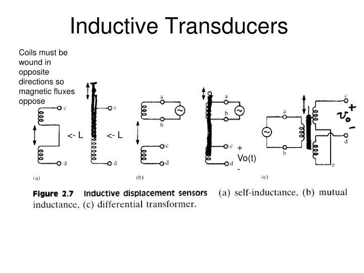 Inductive Transducers