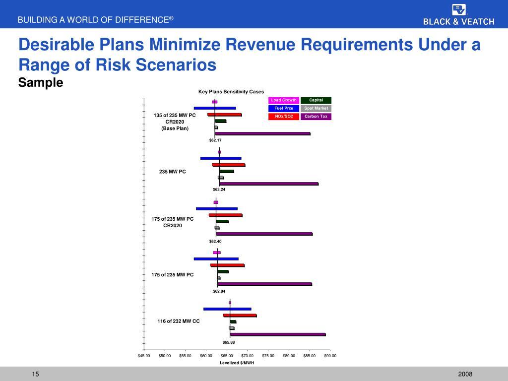 Desirable Plans Minimize Revenue Requirements Under a Range of Risk Scenarios