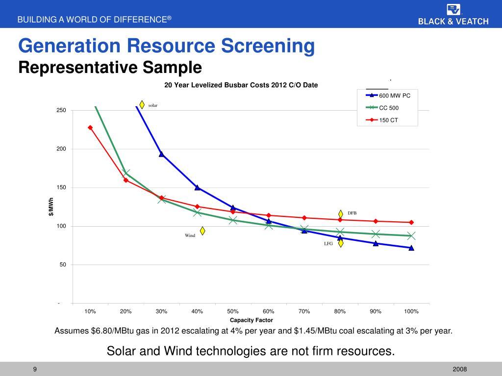 Generation Resource Screening