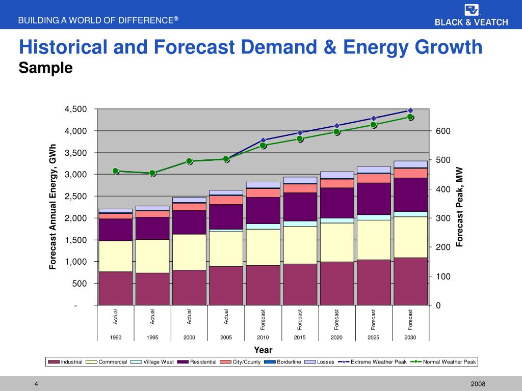 Historical and Forecast Demand & Energy Growth