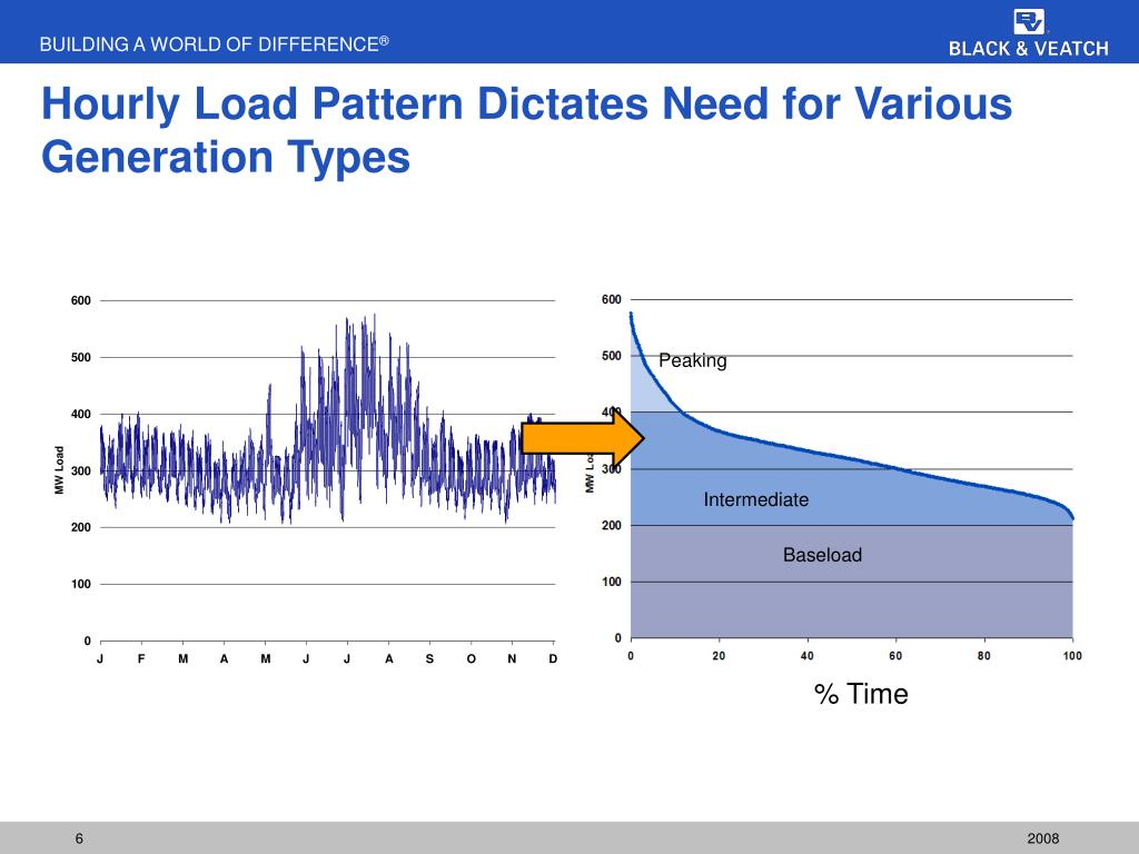 Hourly Load Pattern Dictates Need for Various Generation Types