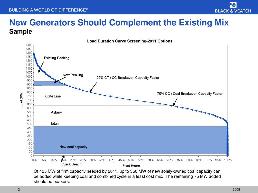 New Generators Should Complement the Existing Mix