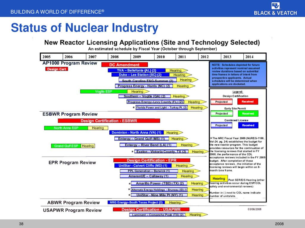 Status of Nuclear Industry