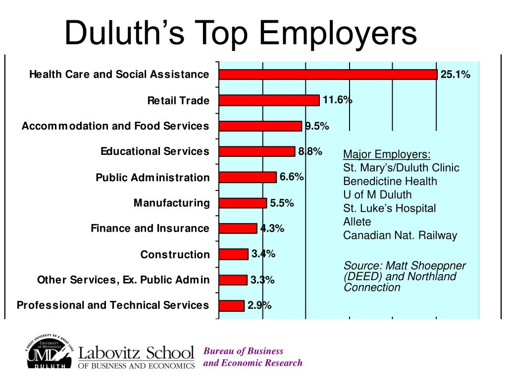 Duluth's Top Employers