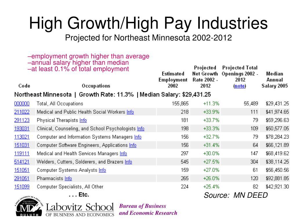 High Growth/High Pay Industries