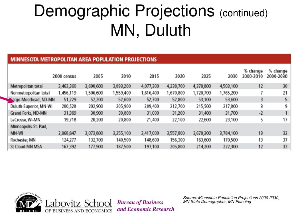Demographic Projections