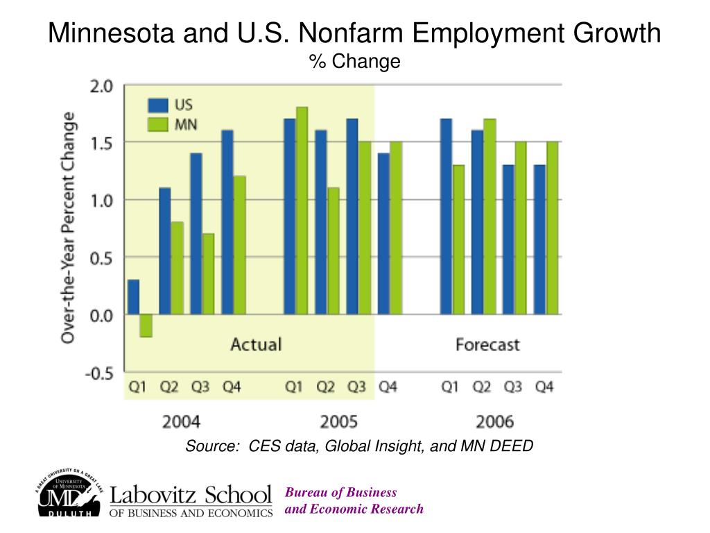 Minnesota and U.S. Nonfarm Employment Growth