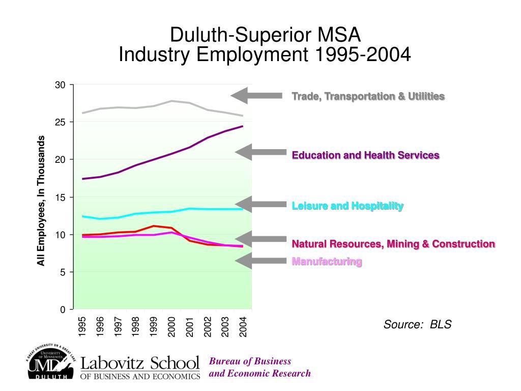 Duluth-Superior MSA