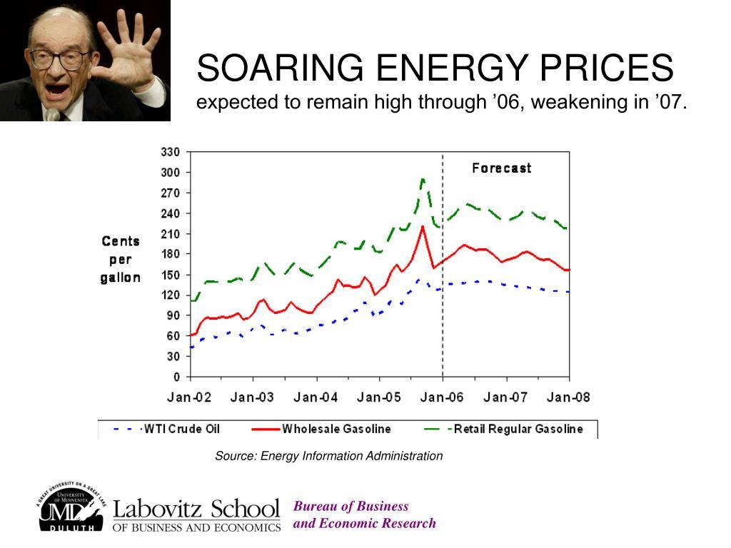 SOARING ENERGY PRICES