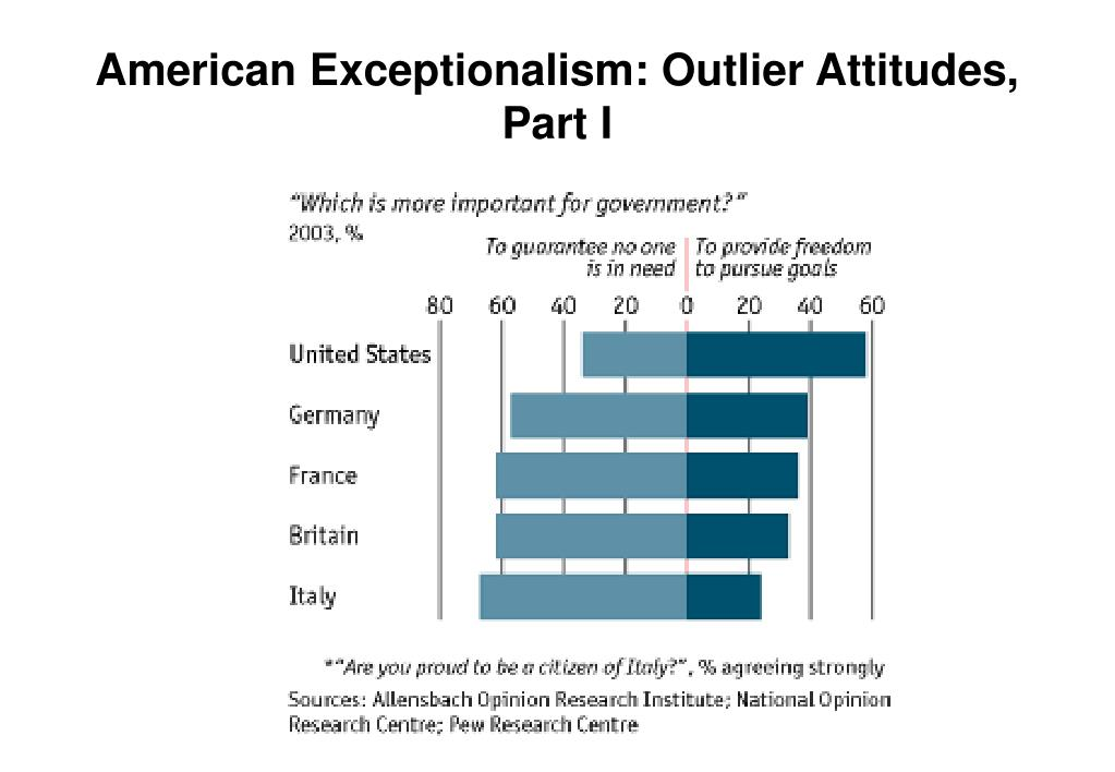 American Exceptionalism: Outlier Attitudes, Part I