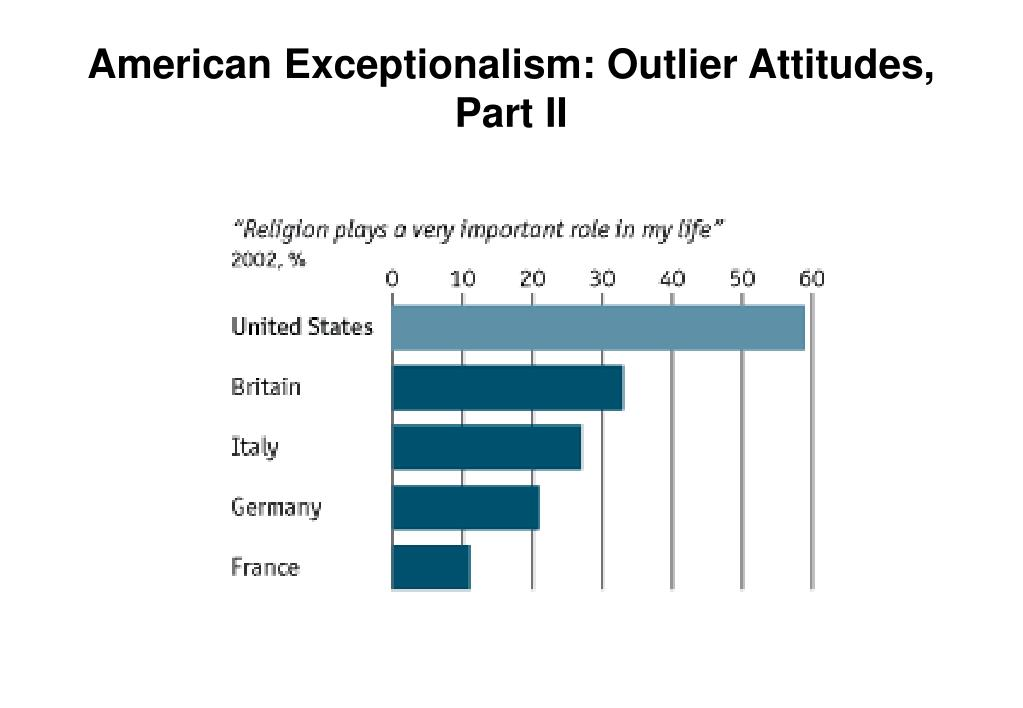 American Exceptionalism: Outlier Attitudes, Part II