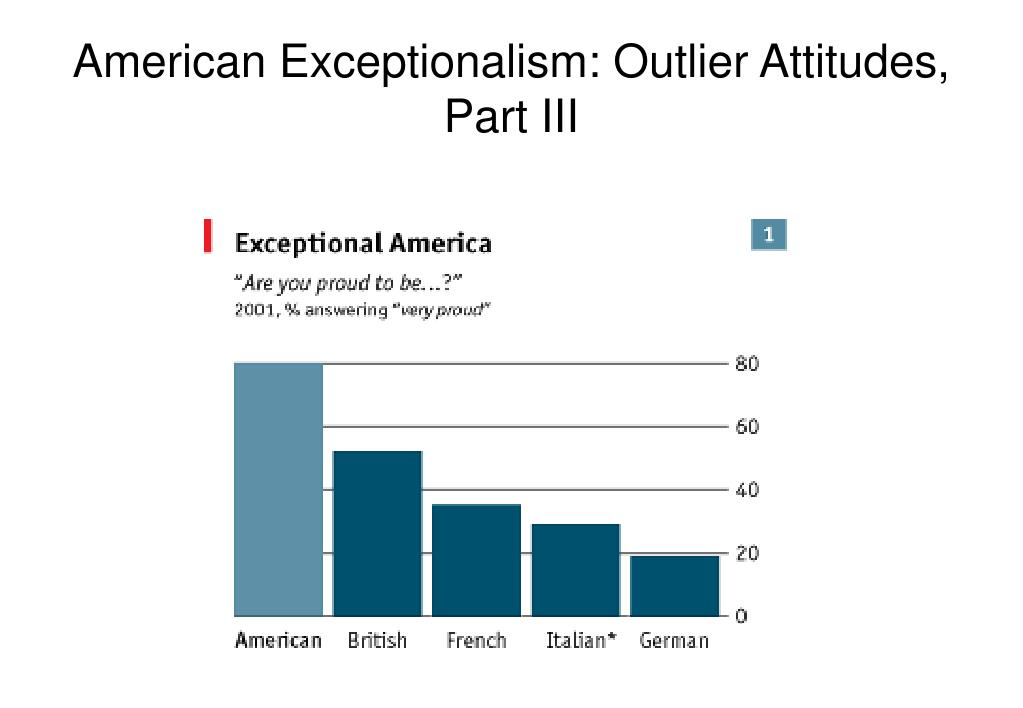 American Exceptionalism: Outlier Attitudes, Part III