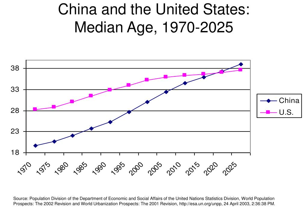 China and the United States: