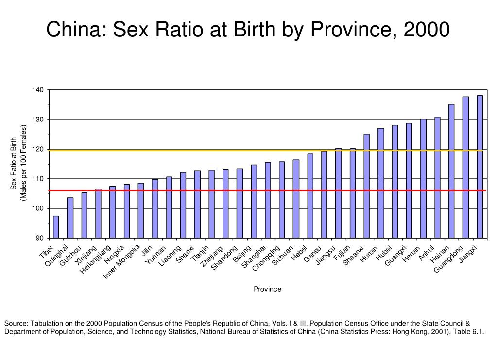 China: Sex Ratio at Birth by Province, 2000