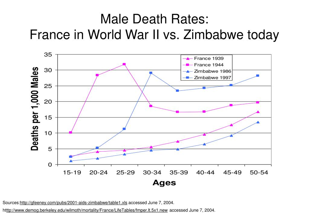 Male Death Rates: