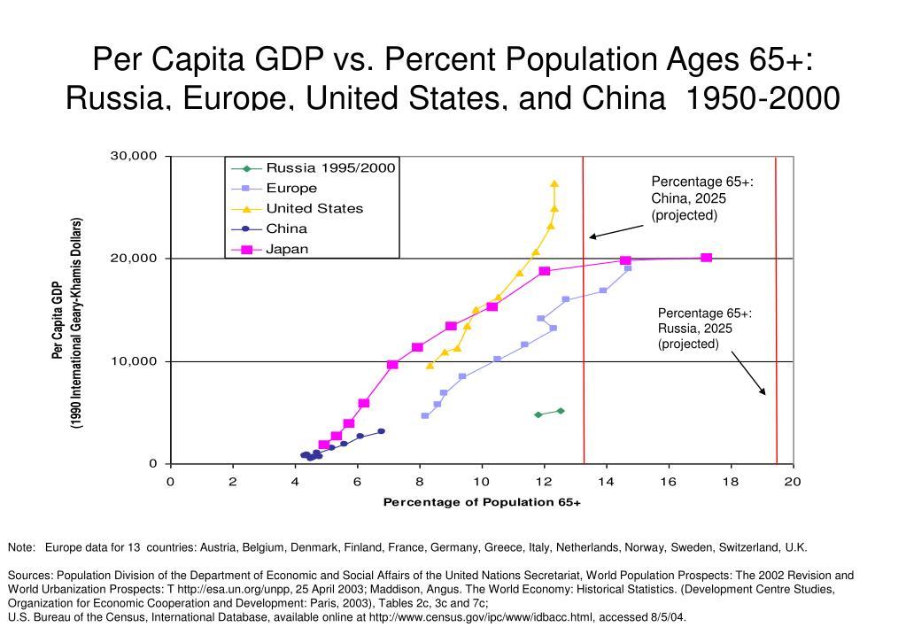 Per Capita GDP vs. Percent Population Ages 65+: