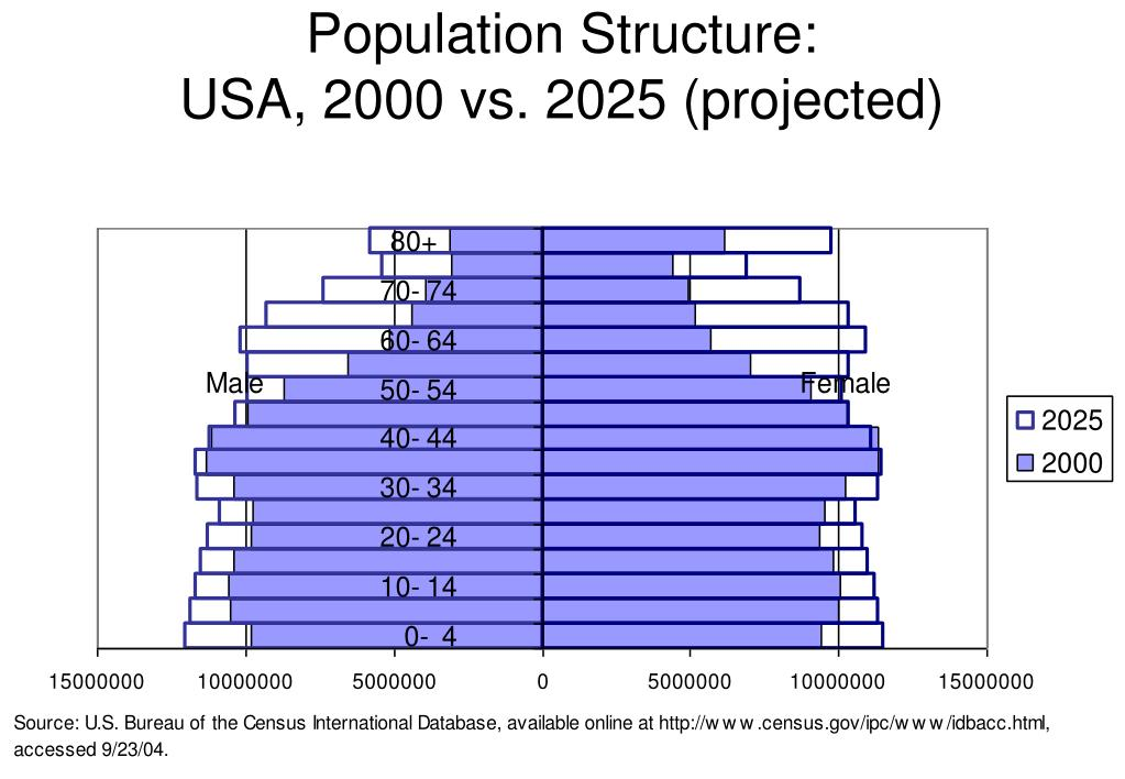 Population Structure:
